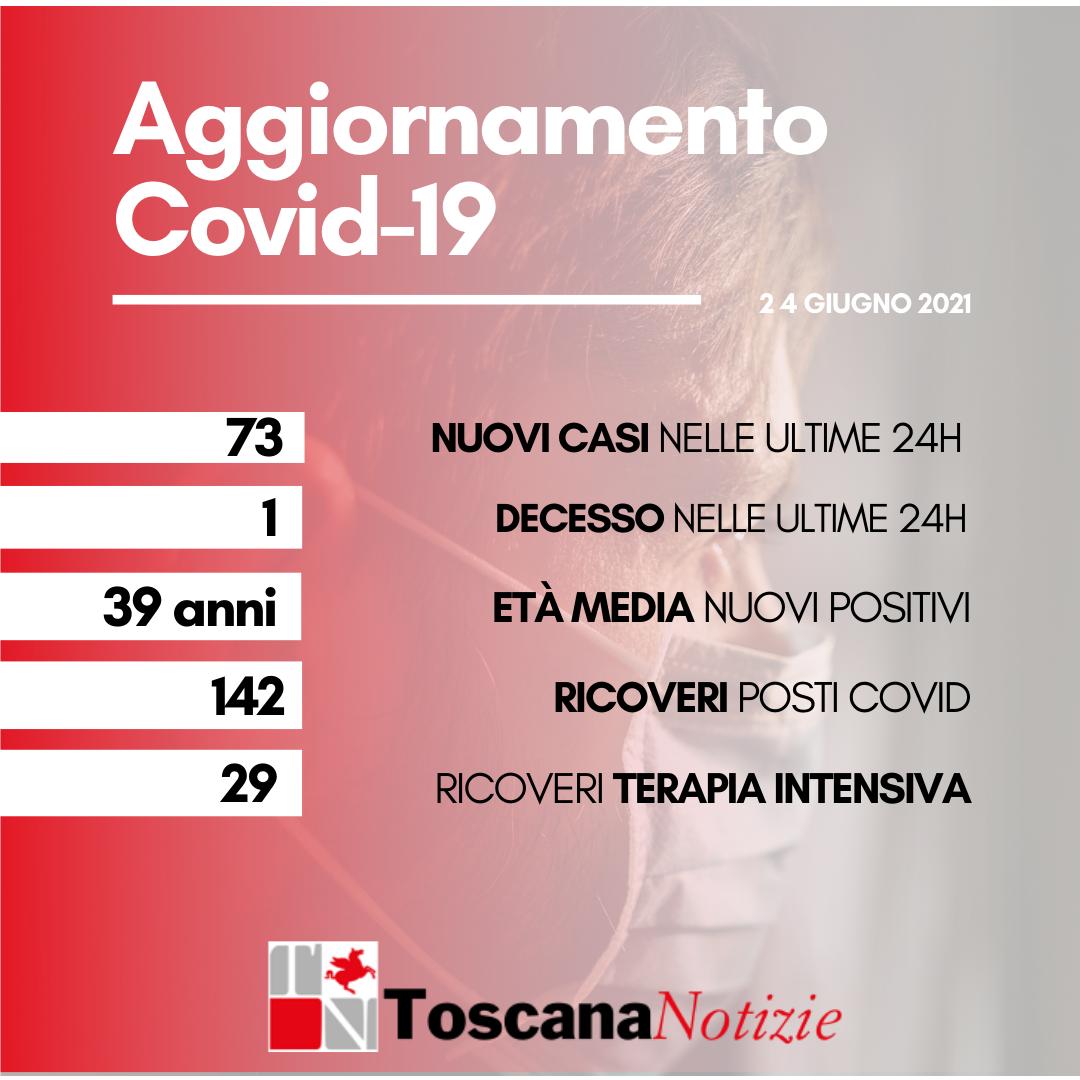 Coronavirus, sono 73 i nuovi casi, età media 39 anni. Un decesso.