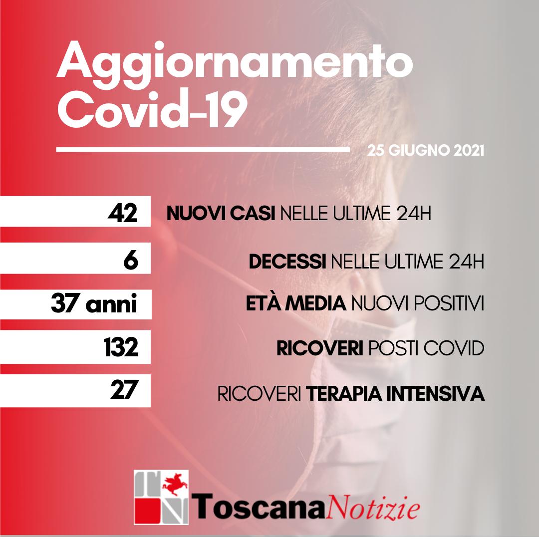 Coronavirus: 42 nuovi casi, età media 37 anni. I decessi sono 6