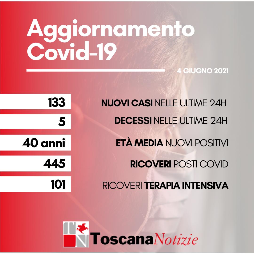 Coronavirus, 133 casi in più rispetto a ieri, età media 40 anni. I decessi sono cinque