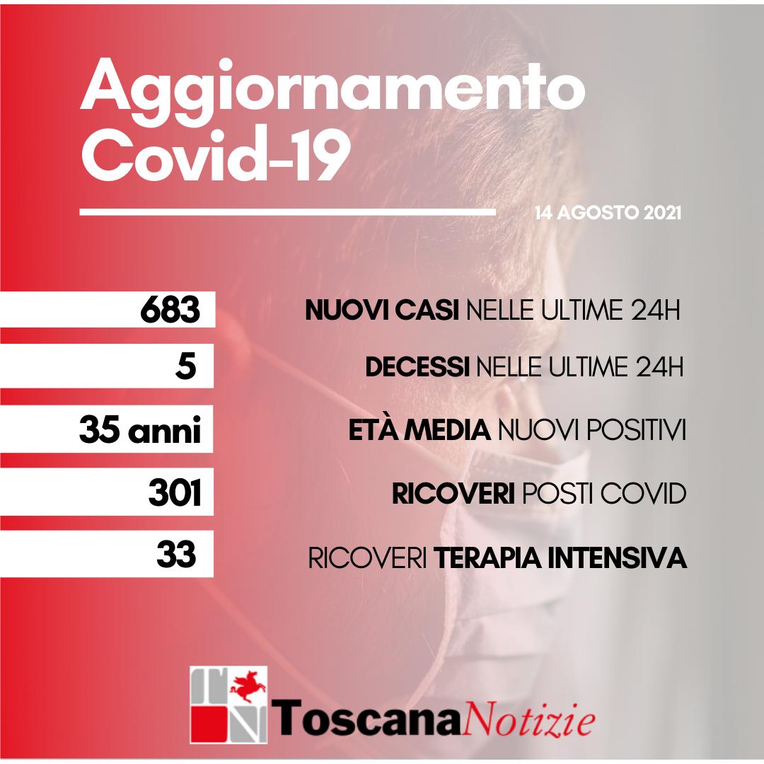Coronavirus: 683 nuovi casi, età media 35 anni. Cinque i decessi.