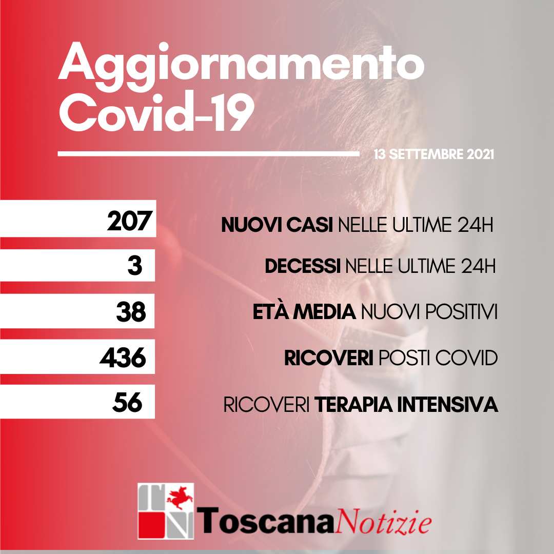 Coronavirus, 207 nuovi casicon un'età media di 38 anni. Tre decessi