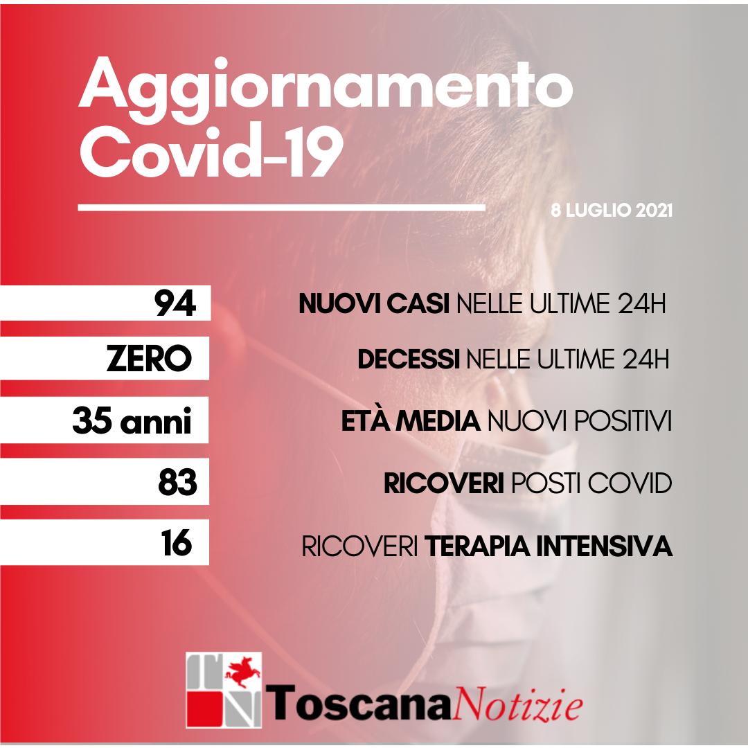 Coronavirus, 94 nuovi casi, età media 35 anni. Nessun decesso
