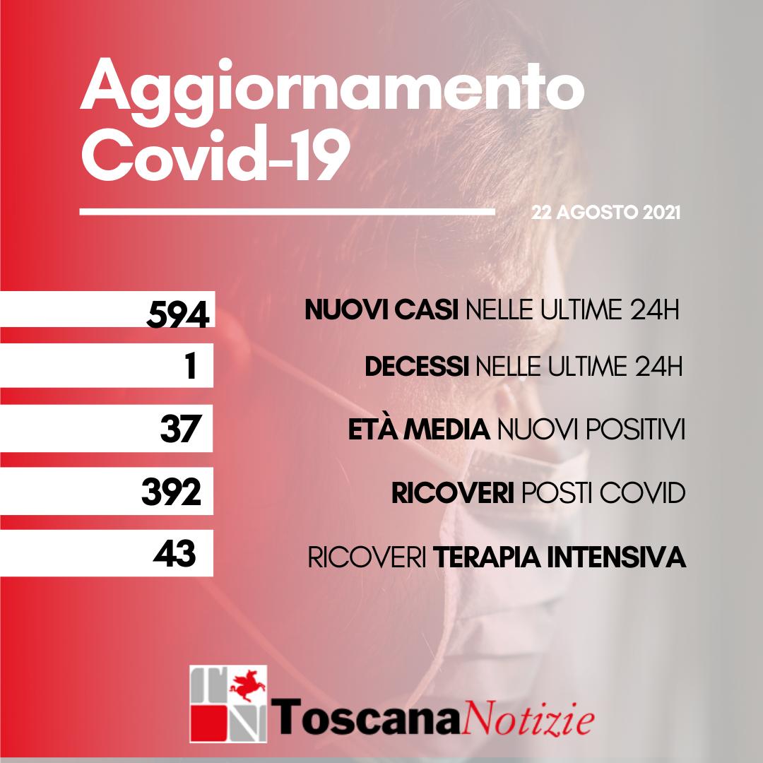 Coronavirus: 594 nuovi casi, 1 decesso