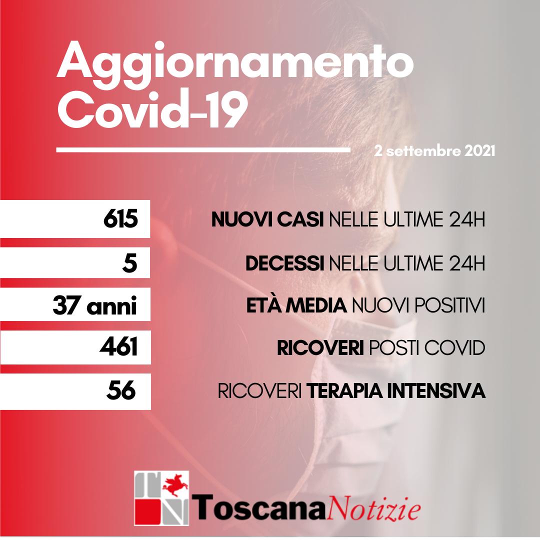 Coronavirus: 615 nuovi positivi, età media 37 anni. Cinque i decessi