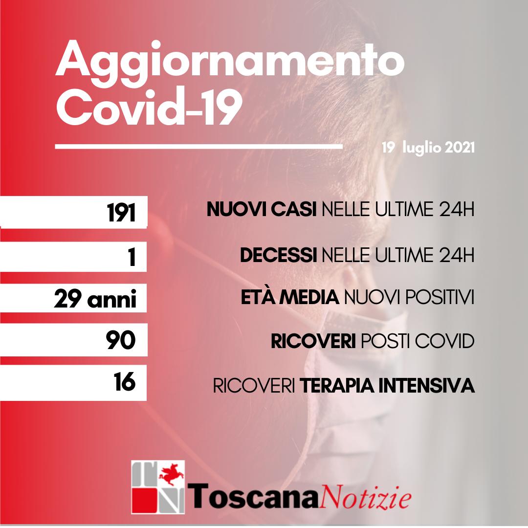 Coronavirus: 191 nuovi casi, età media 29 anni. Una persona deceduta