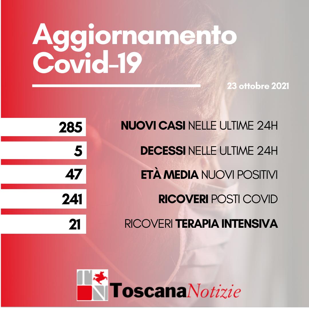 Coronavirus, 285 nuovi casi, età media 47 anni. Cinque i decessi
