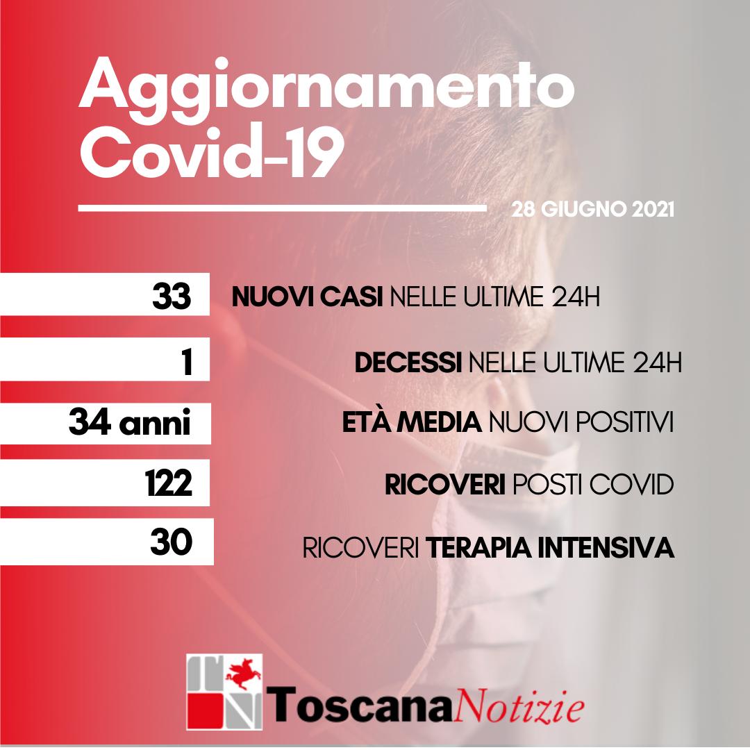 Coronavirus, 33 nuovi positivi, età media 34 anni. Un nuovo decesso