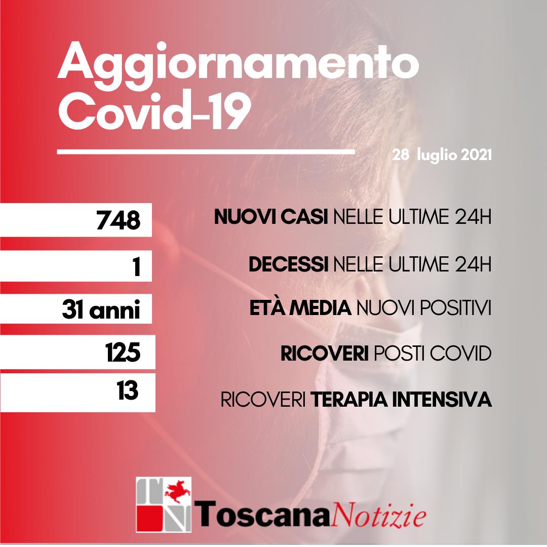 Coronavirus, 748 nuovi casi, età media 31 anni. Un decesso