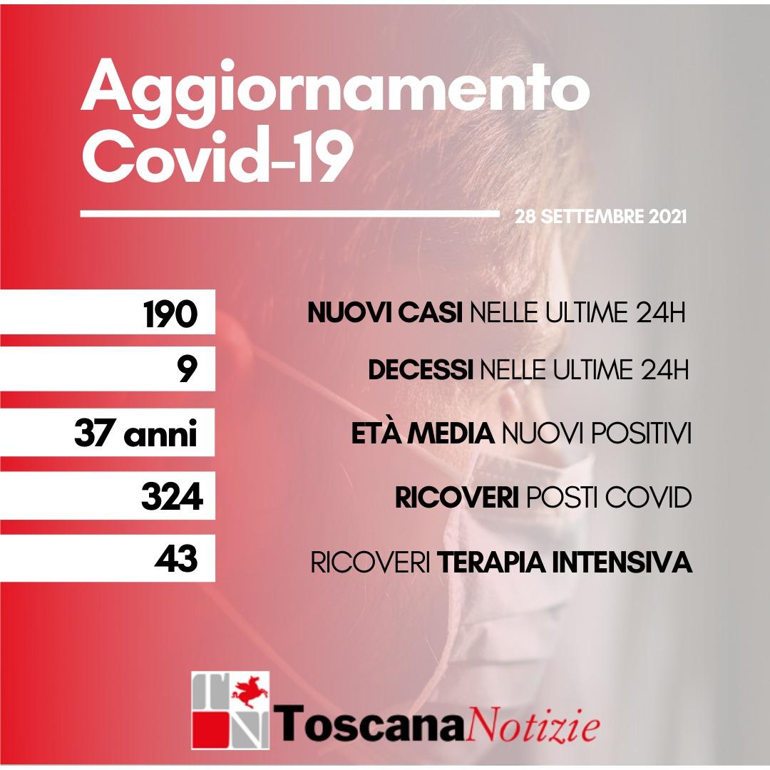Coronavirus: 190 nuovi casi, età media 37 anni. Nove i decessi