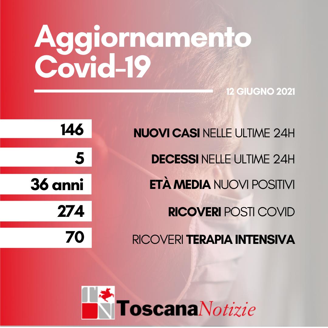 Coronavirus. 146 nuovi casi con età media 36 anni, 5 persone decedute