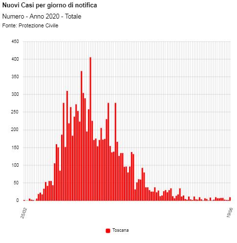 Nuovi casi di coronavirus per giorno di notifica in Toscana