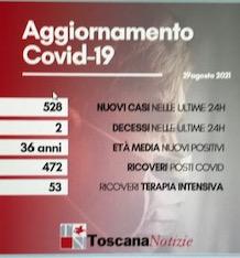 Coronavirus, 528 nuovi casi, età media 36 anni. Due i decessi