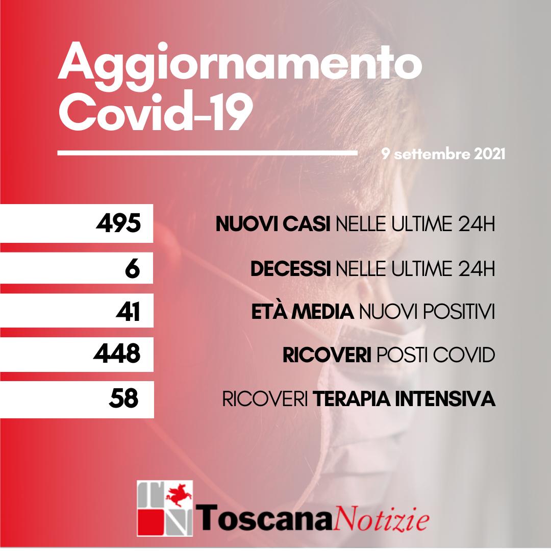 Coronavirus, 495 casi positivi, età media 41 anni. Sei nuovi decessi
