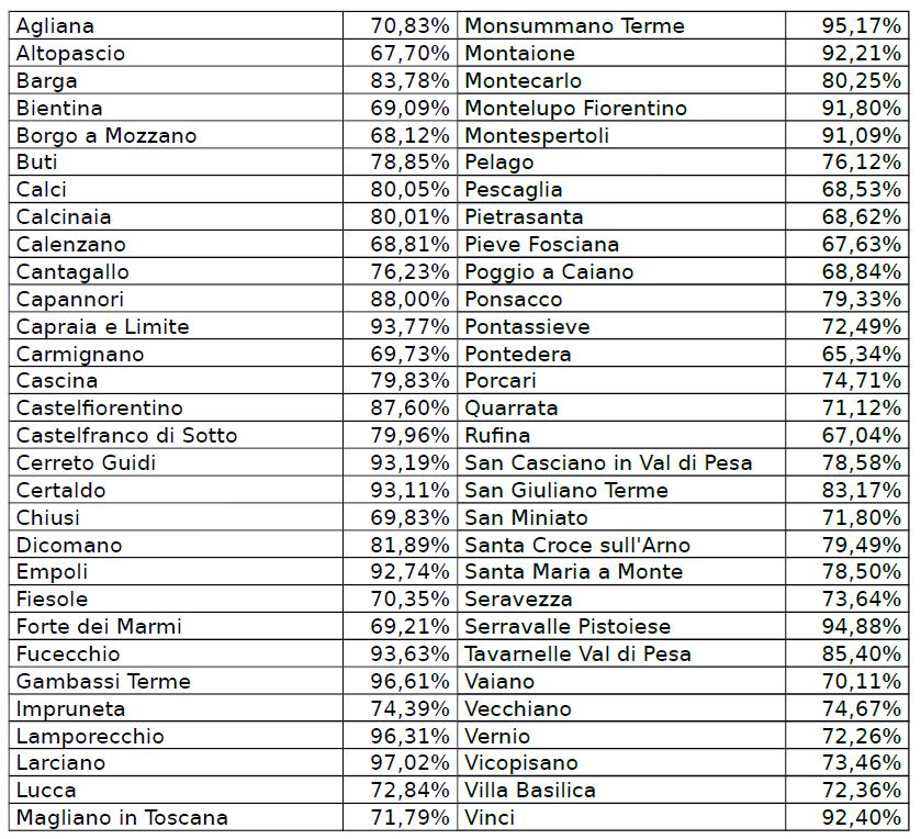 Raccolta differenziata, la Toscana sfiora il 50%